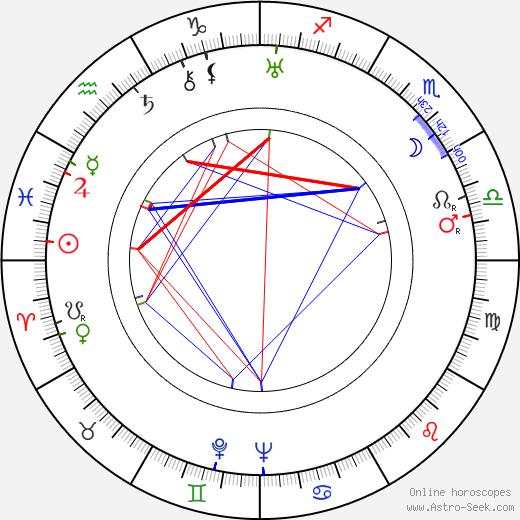 Morgan Conway день рождения гороскоп, Morgan Conway Натальная карта онлайн