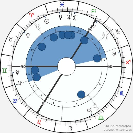 Otto Friedrich Abetz wikipedia, horoscope, astrology, instagram
