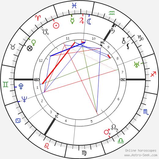 Otto Friedrich Abetz день рождения гороскоп, Otto Friedrich Abetz Натальная карта онлайн