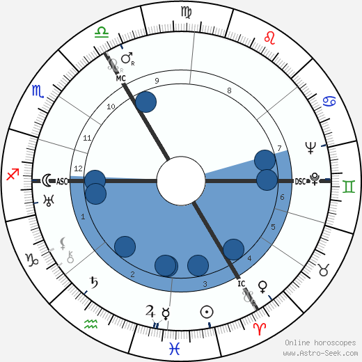 Pierre Charles wikipedia, horoscope, astrology, instagram
