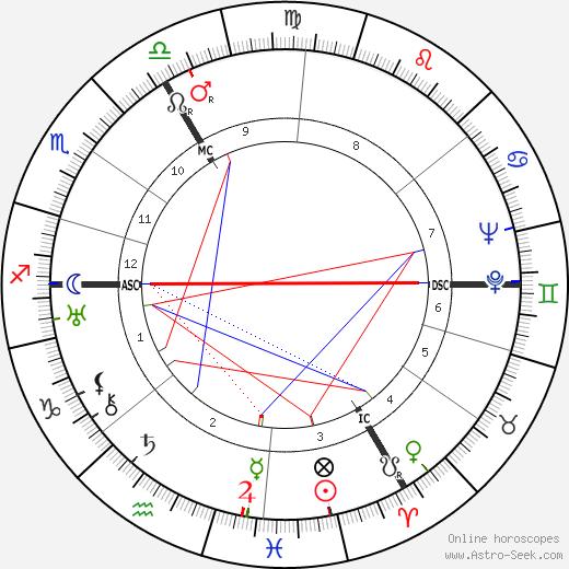 Pierre Charles день рождения гороскоп, Pierre Charles Натальная карта онлайн