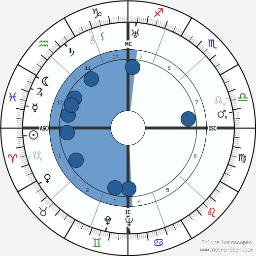 Romeo Neri wikipedia, horoscope, astrology, instagram