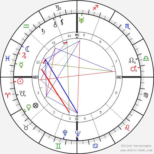 Romeo Neri tema natale, oroscopo, Romeo Neri oroscopi gratuiti, astrologia