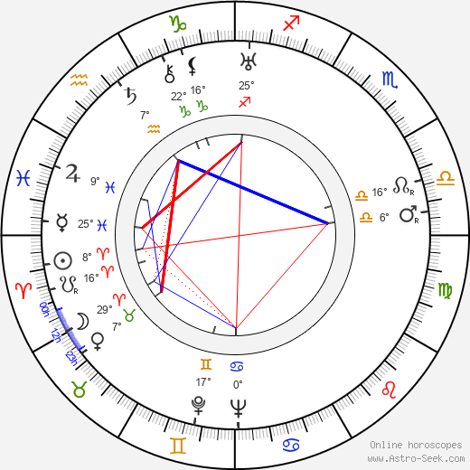 Sol C. Siegel birth chart, biography, wikipedia 2020, 2021