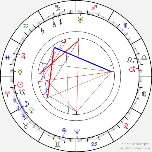 Sol C. Siegel birth chart, Sol C. Siegel astro natal horoscope, astrology