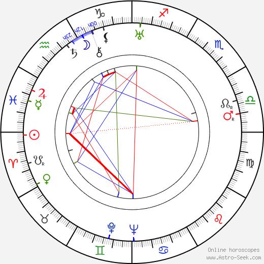 Zdzislaw Karczewski astro natal birth chart, Zdzislaw Karczewski horoscope, astrology