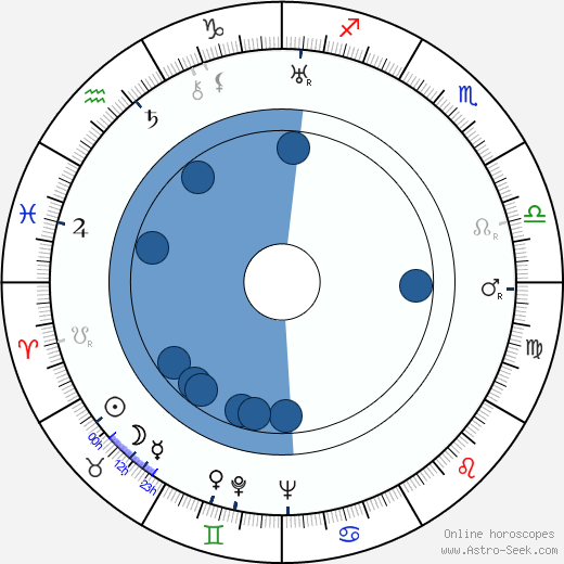 Alois Vachek wikipedia, horoscope, astrology, instagram