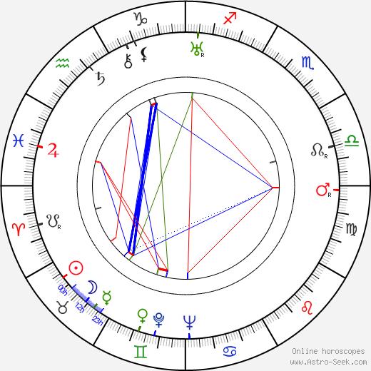 Alois Vachek astro natal birth chart, Alois Vachek horoscope, astrology