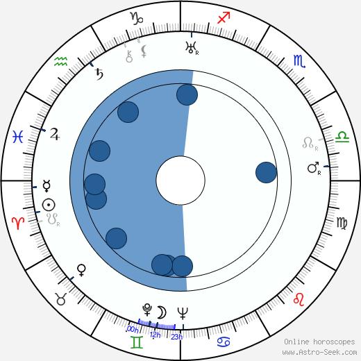 Antti Halonen wikipedia, horoscope, astrology, instagram