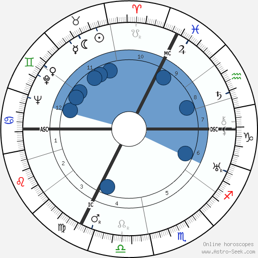 August Zehender wikipedia, horoscope, astrology, instagram