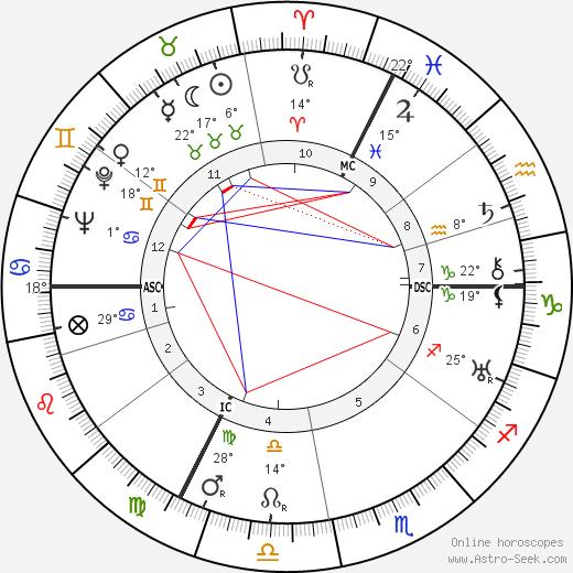 August Zehender birth chart, biography, wikipedia 2019, 2020
