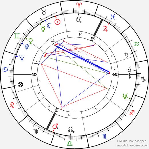 August Zehender astro natal birth chart, August Zehender horoscope, astrology