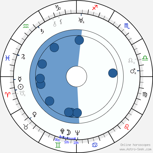 Ben Renvall wikipedia, horoscope, astrology, instagram