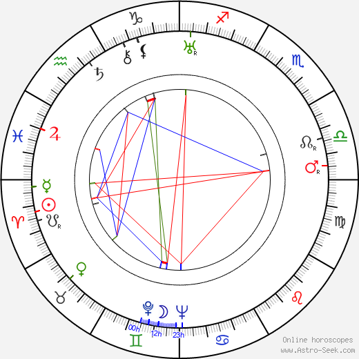 Ben Renvall astro natal birth chart, Ben Renvall horoscope, astrology