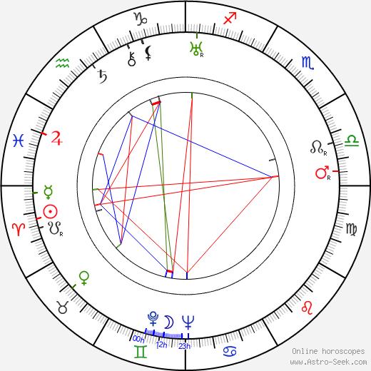 Ben Renvall день рождения гороскоп, Ben Renvall Натальная карта онлайн