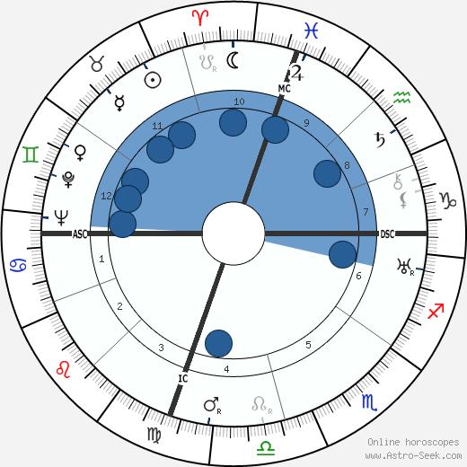 Edouard Conneau-Symours wikipedia, horoscope, astrology, instagram