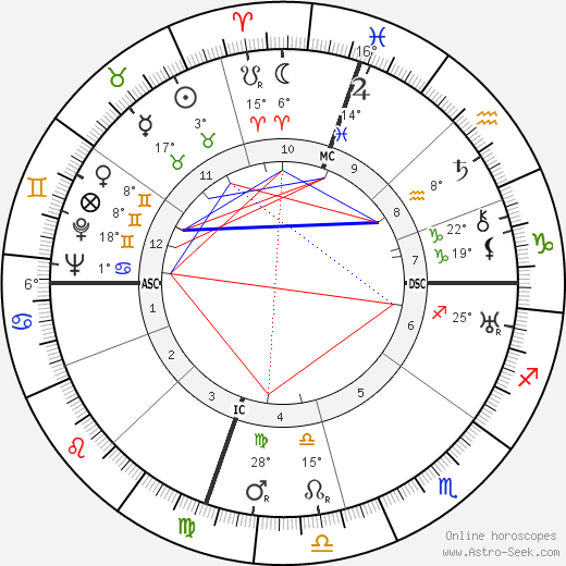 Edouard Conneau-Symours birth chart, biography, wikipedia 2020, 2021