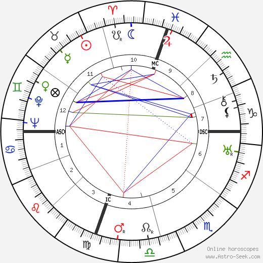 Edouard Conneau-Symours birth chart, Edouard Conneau-Symours astro natal horoscope, astrology
