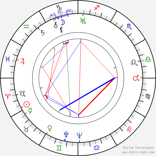 Edward Finney birth chart, Edward Finney astro natal horoscope, astrology