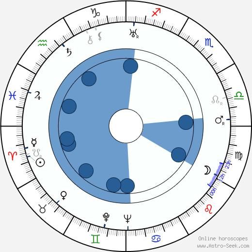 Eugène Lourié wikipedia, horoscope, astrology, instagram
