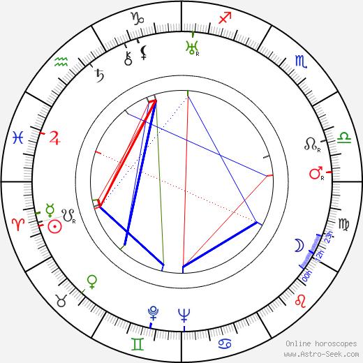 Eugène Lourié birth chart, Eugène Lourié astro natal horoscope, astrology