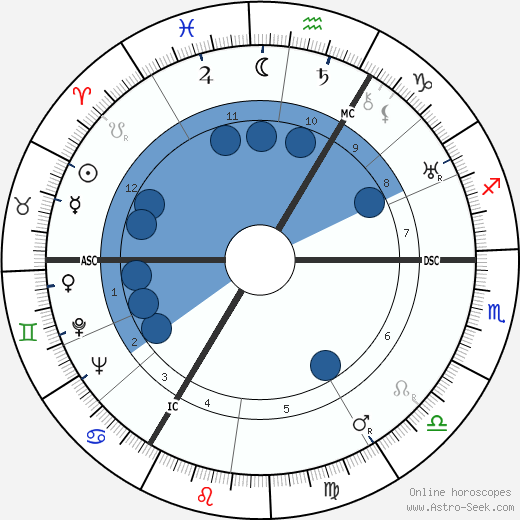 Francis D. Ommanney wikipedia, horoscope, astrology, instagram