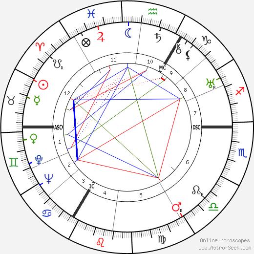 Francis D. Ommanney день рождения гороскоп, Francis D. Ommanney Натальная карта онлайн