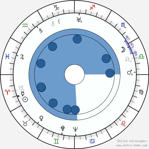 František Krištof-Veselý wikipedia, horoscope, astrology, instagram