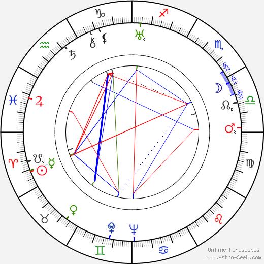 František Krištof-Veselý astro natal birth chart, František Krištof-Veselý horoscope, astrology