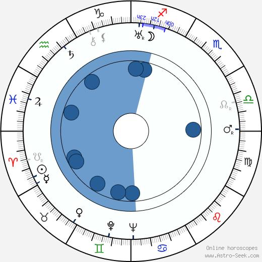 František Suk wikipedia, horoscope, astrology, instagram
