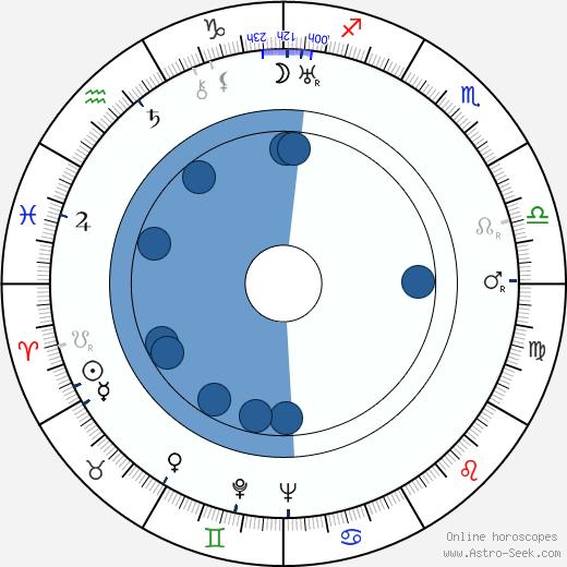 Gregor Piatigorsky wikipedia, horoscope, astrology, instagram