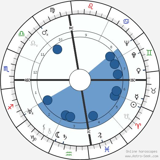 James Richard Bennett wikipedia, horoscope, astrology, instagram