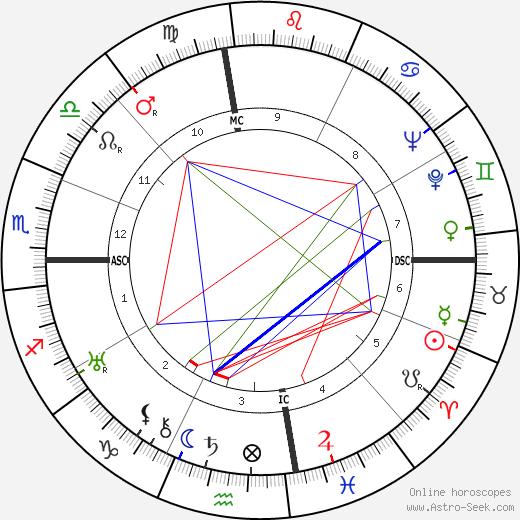 James Richard Bennett astro natal birth chart, James Richard Bennett horoscope, astrology