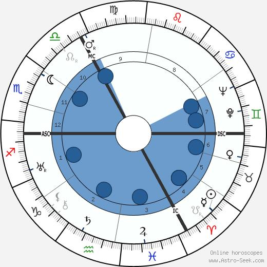 Jan Tinbergen wikipedia, horoscope, astrology, instagram