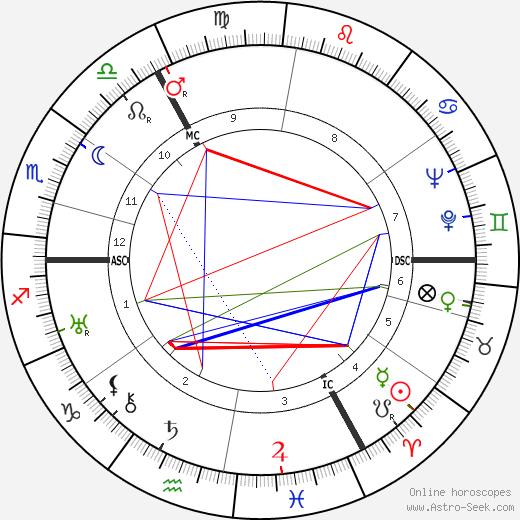 Ян Тинберген Jan Tinbergen день рождения гороскоп, Jan Tinbergen Натальная карта онлайн