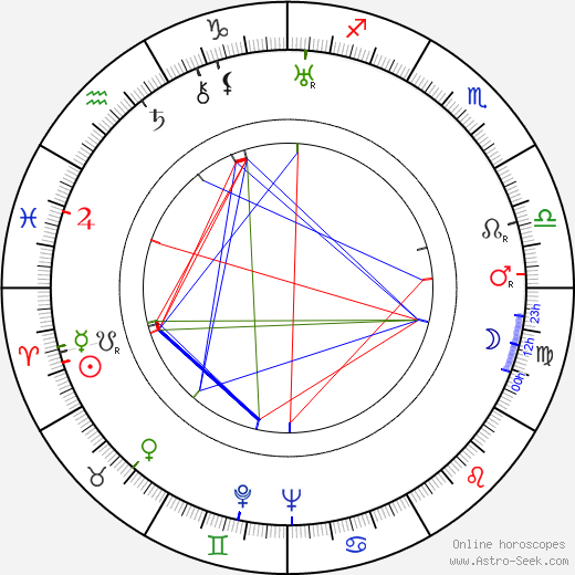 Jarka Pižla birth chart, Jarka Pižla astro natal horoscope, astrology