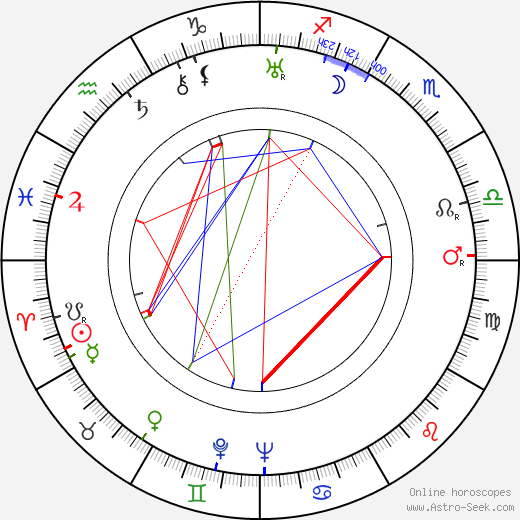 John Williams birth chart, John Williams astro natal horoscope, astrology
