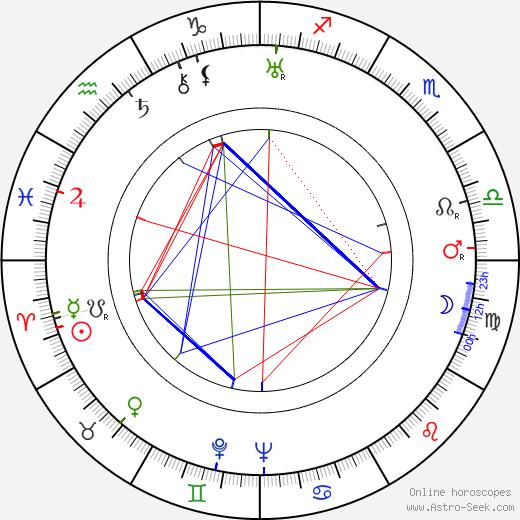 Milada Matysová день рождения гороскоп, Milada Matysová Натальная карта онлайн