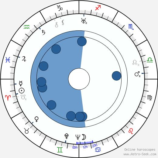 Mirko Erben wikipedia, horoscope, astrology, instagram