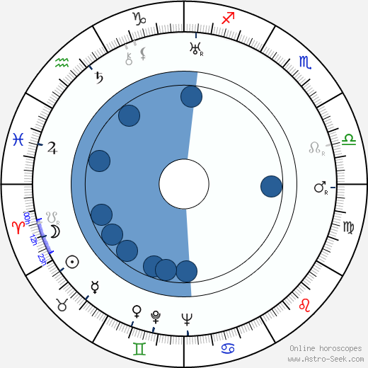 Mona Leo wikipedia, horoscope, astrology, instagram