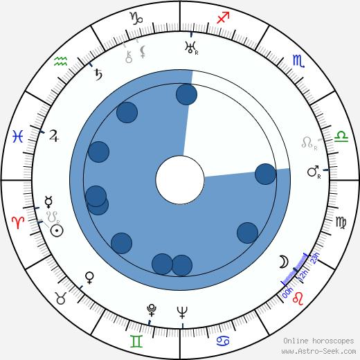 Rudolf Ising wikipedia, horoscope, astrology, instagram