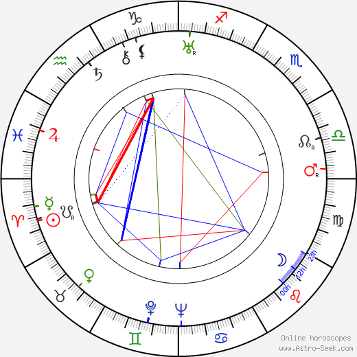 Rudolf Ising astro natal birth chart, Rudolf Ising horoscope, astrology