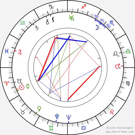 Serge de Poligny tema natale, oroscopo, Serge de Poligny oroscopi gratuiti, astrologia