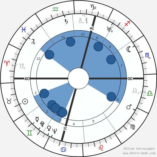 August Lilli wikipedia, horoscope, astrology, instagram