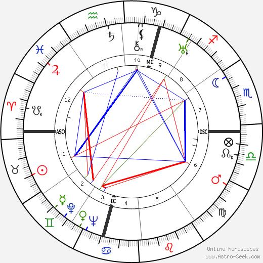 August Lilli tema natale, oroscopo, August Lilli oroscopi gratuiti, astrologia