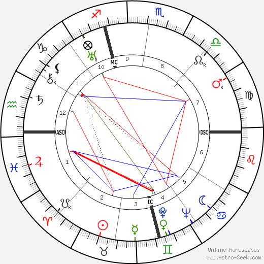 Benjamin Spock astro natal birth chart, Benjamin Spock horoscope, astrology