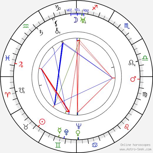 Билли Дав Billie Dove день рождения гороскоп, Billie Dove Натальная карта онлайн