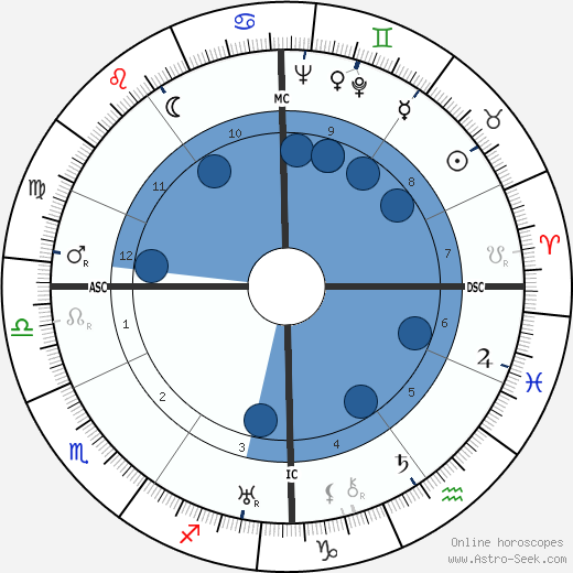 Bing Crosby horoscope, astrology, sign, zodiac, date of birth, instagram