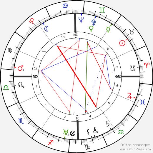 Бинг Кросби Bing Crosby день рождения гороскоп, Bing Crosby Натальная карта онлайн