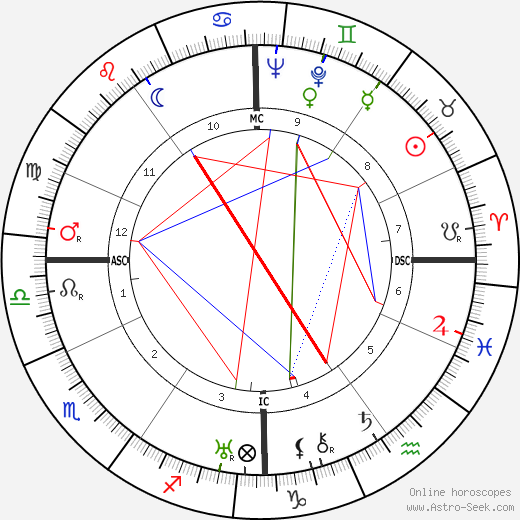 bing crosby astro natal birth chart bing crosby horoscope astrology